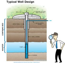 types of well designs